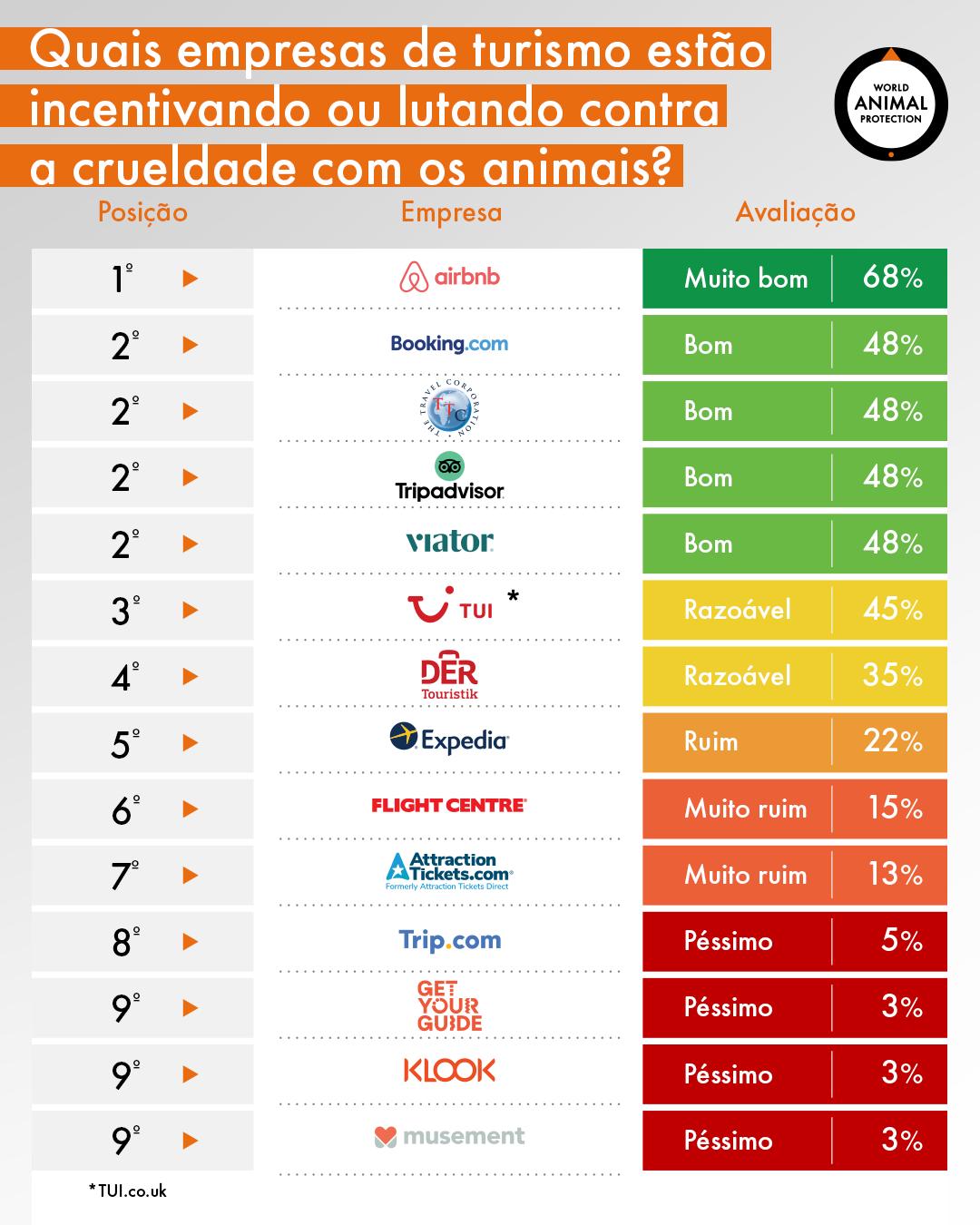 Infográfico com ranking das empresas de turismo avaliadas quanto ao apoio ou luta contra a crueldade com animais em atrações turísticas