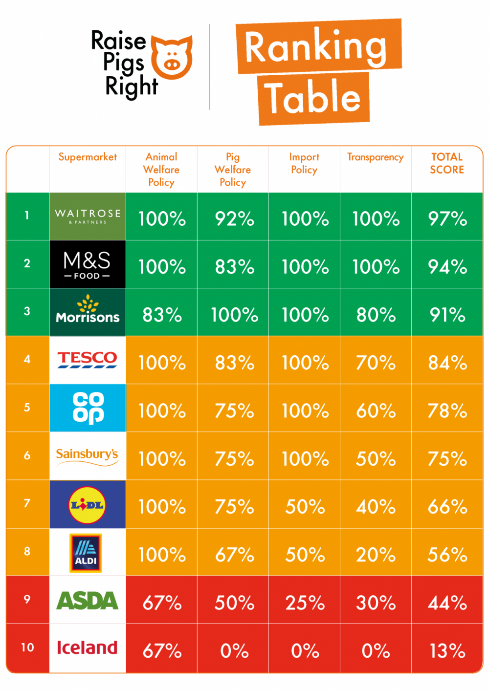 UK Farming - supermarkets ranking tables