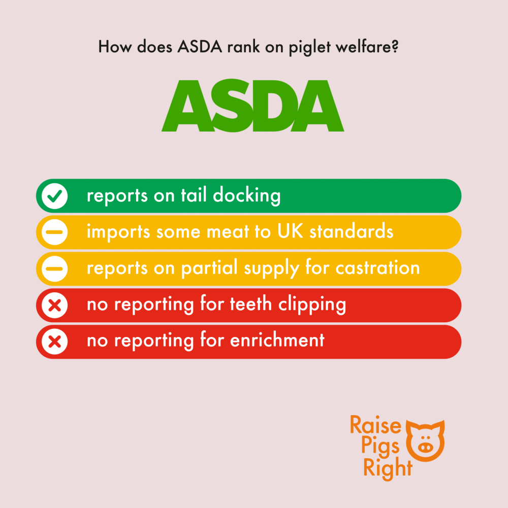 Raise Pigs Right - UK Supermarket Scorecard 2020 (ASDA)